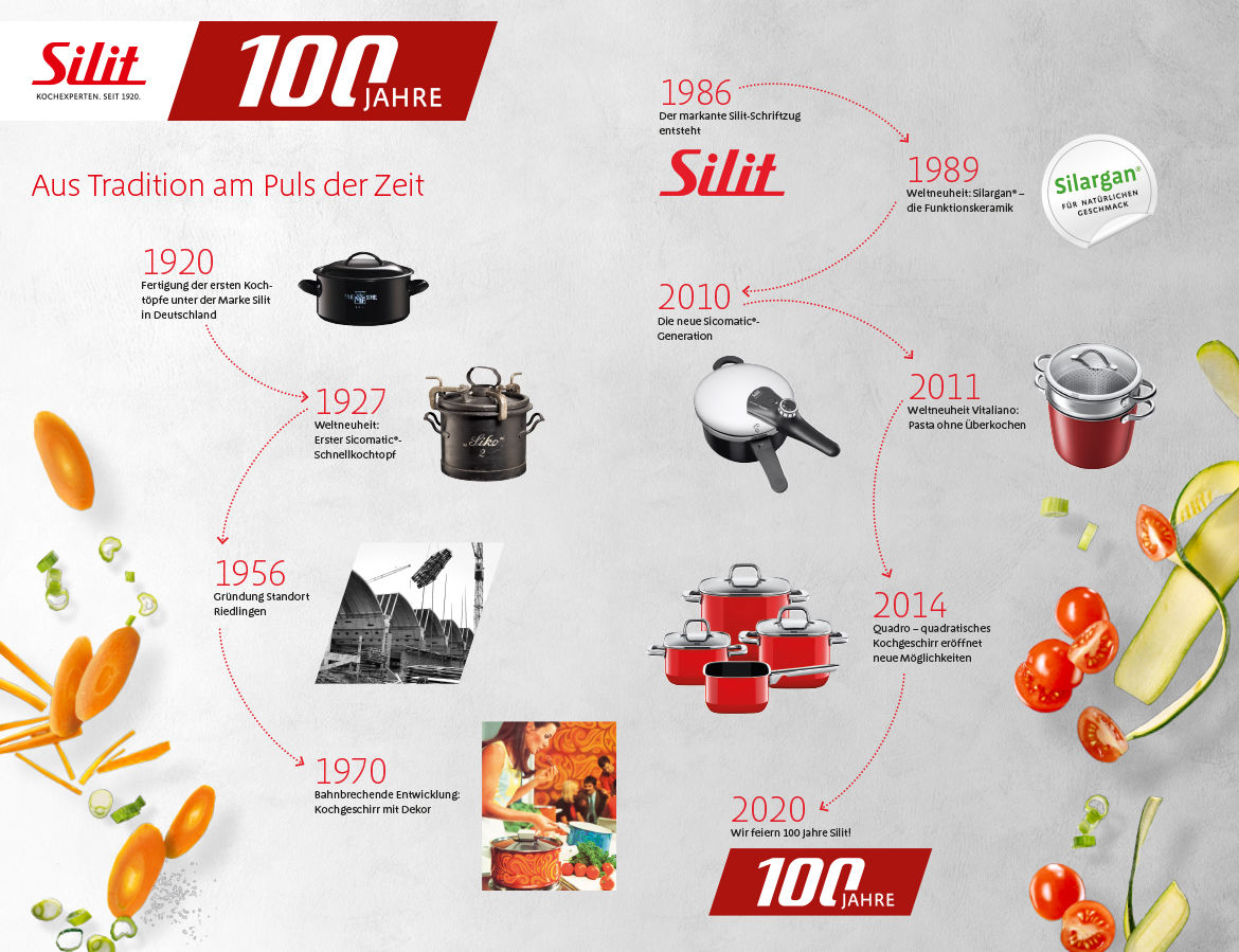 Silit 100 Jahre Teaser Tradition 1170X900Px